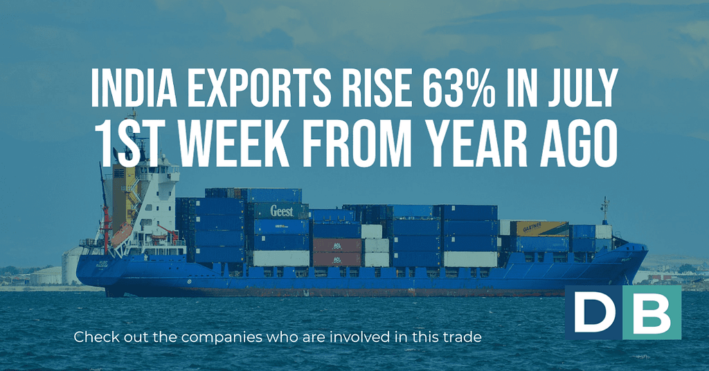 India Exports rise 63% in July 1st week from year ago